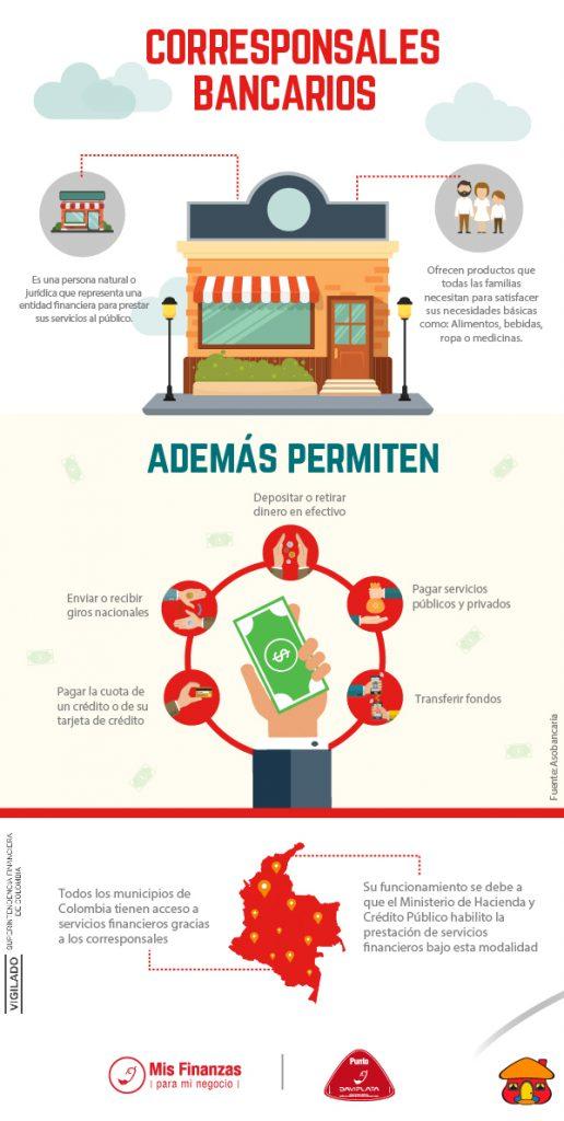 infografia Corresponsales Bancarios-1-01